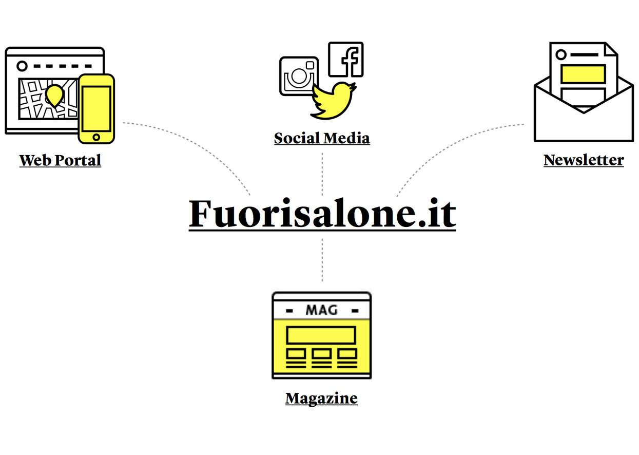 Format Fuorisalone.it